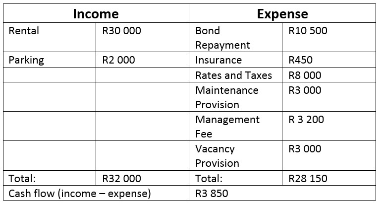 property income and expenses