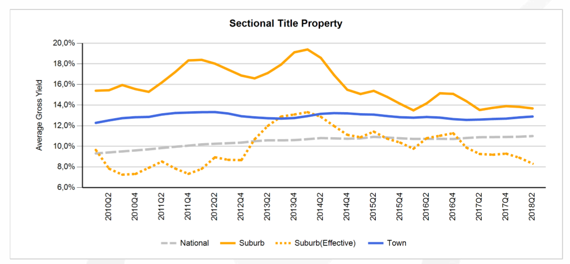 average gross yield for sectional title property - tpn report