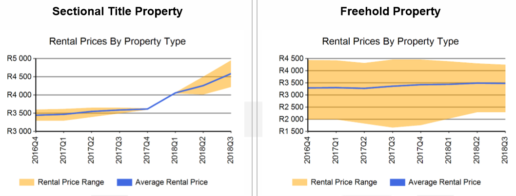 rental prices by property type